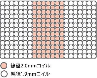 もともとポケットコイルの寝心地は柔らかめですが、コイルの並べ方によっても変わる。
